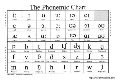 Phonemic Chart